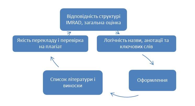 Аналіз наукової статті